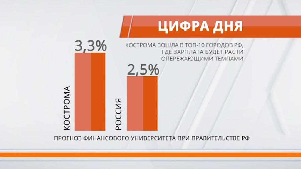 Кострома вошла в топ-10 городов страны. С чем на этот раз?