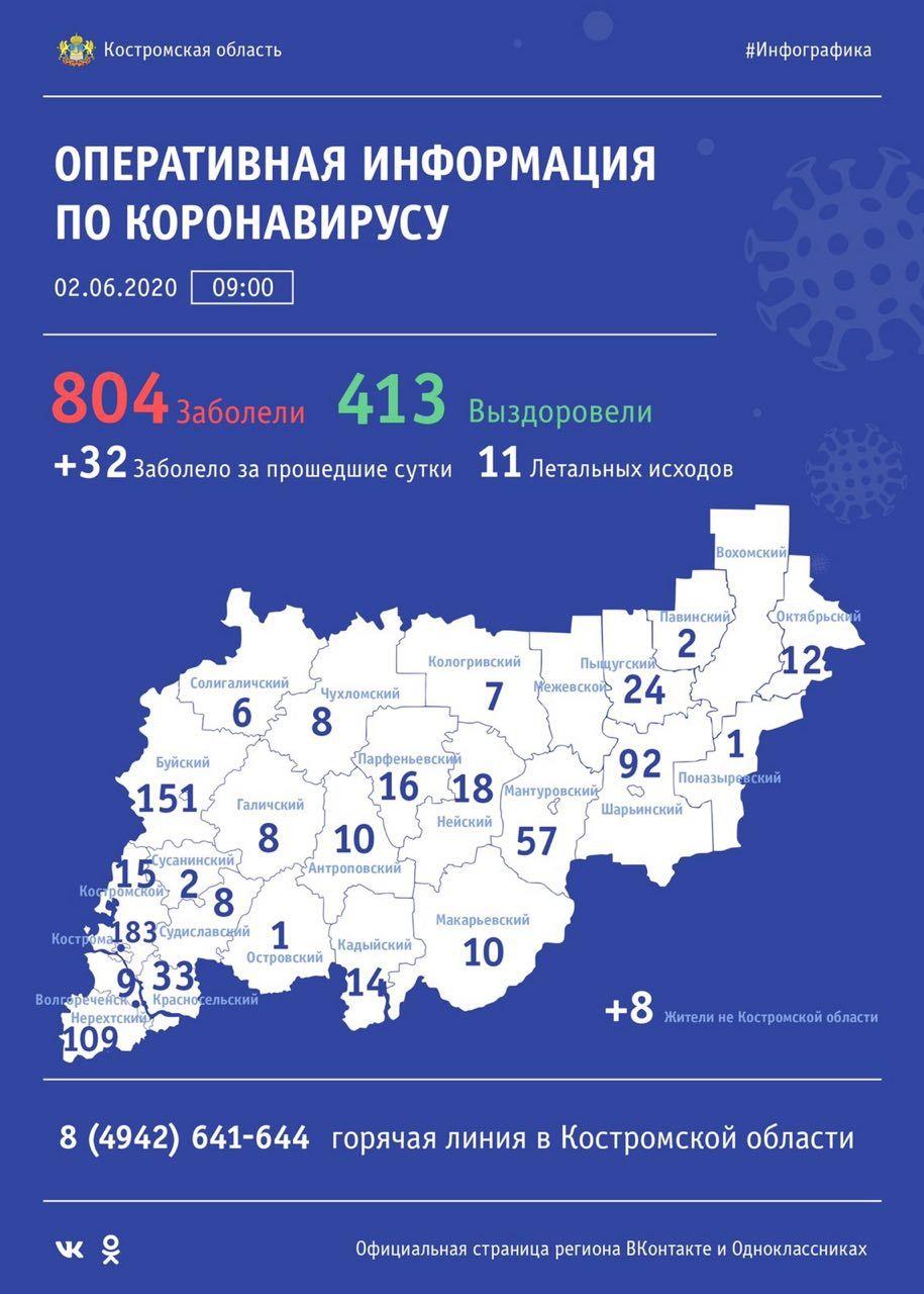 Более 800 костромичей заболели коронавирусом