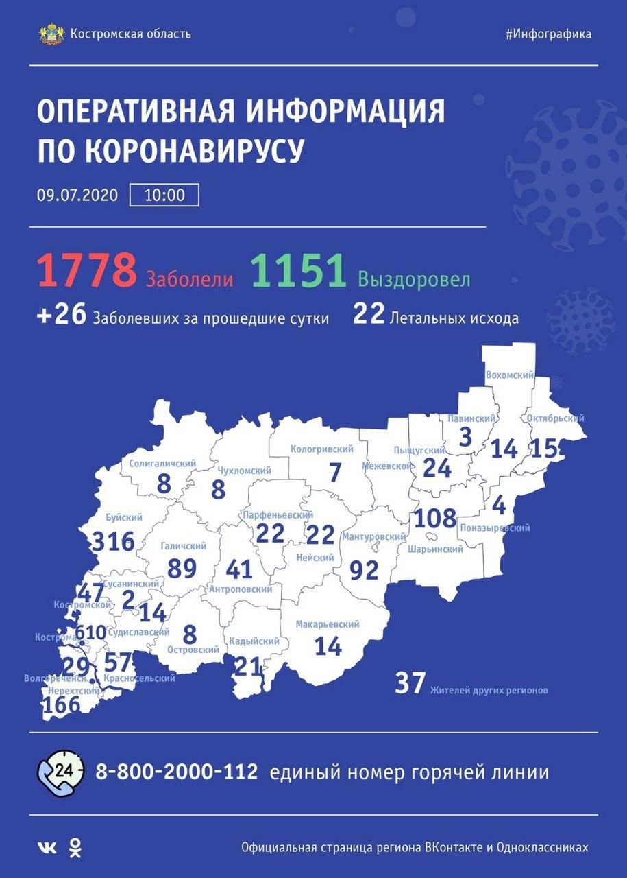 В регионе растет число вылечившихся от коронавируса