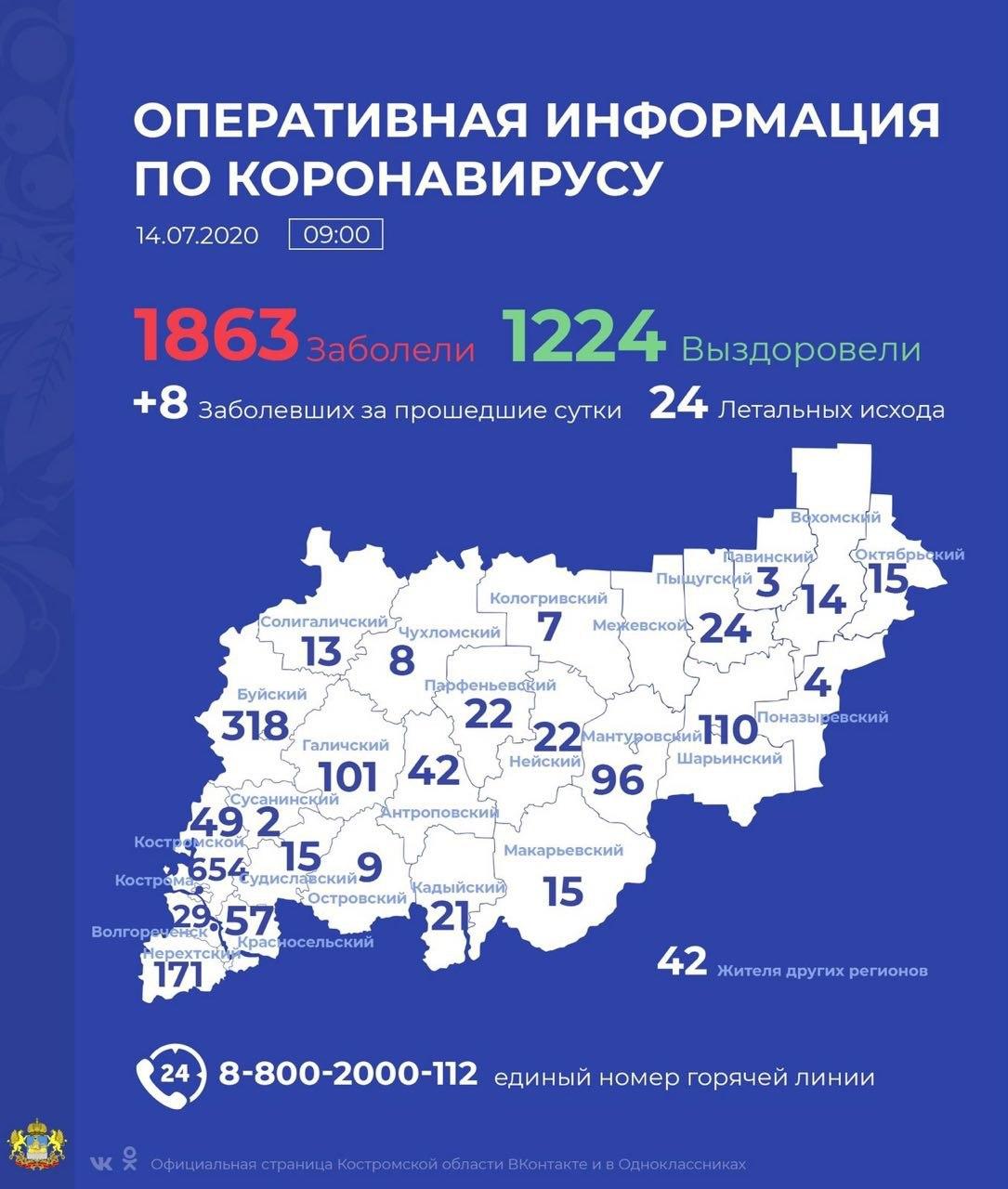 В Костромской области заболевших COVID-19 с каждым днем всё меньше