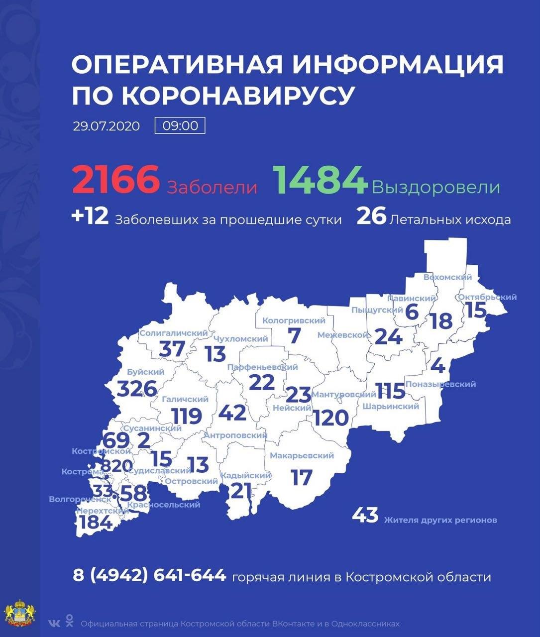 За сутки в регионе 12 новых случаев COVID-19