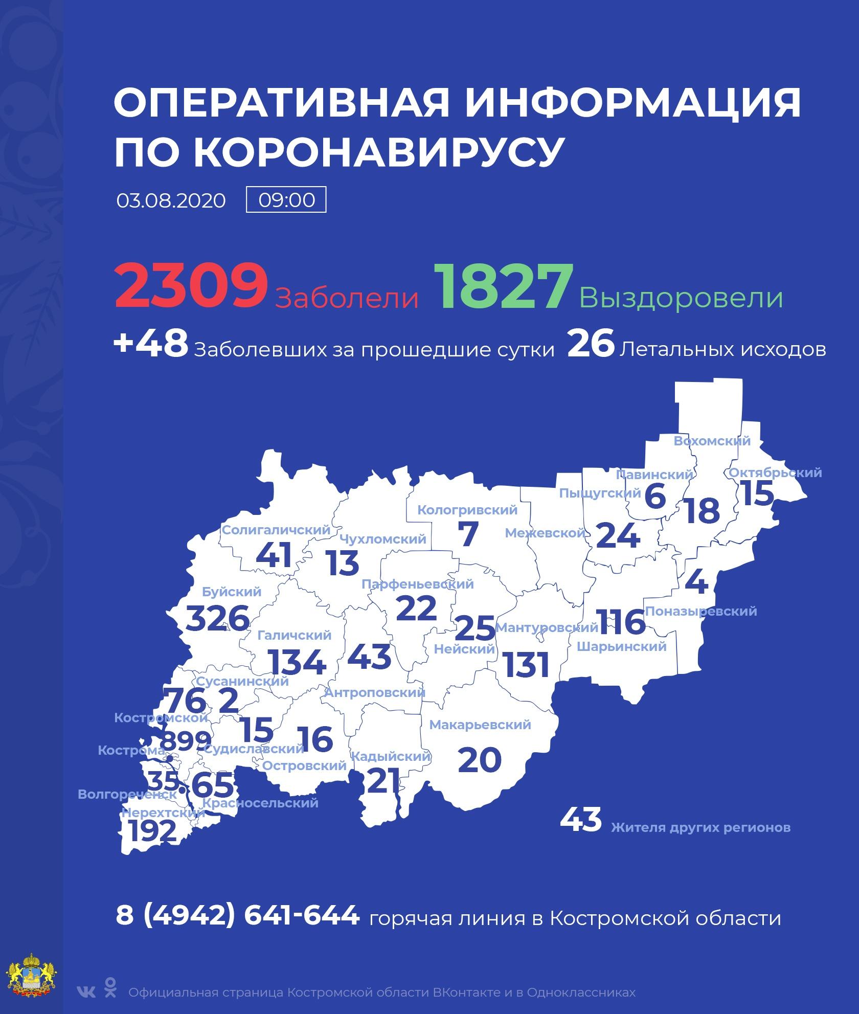 Кострома лидирует по числу инфицированных за последние сутки