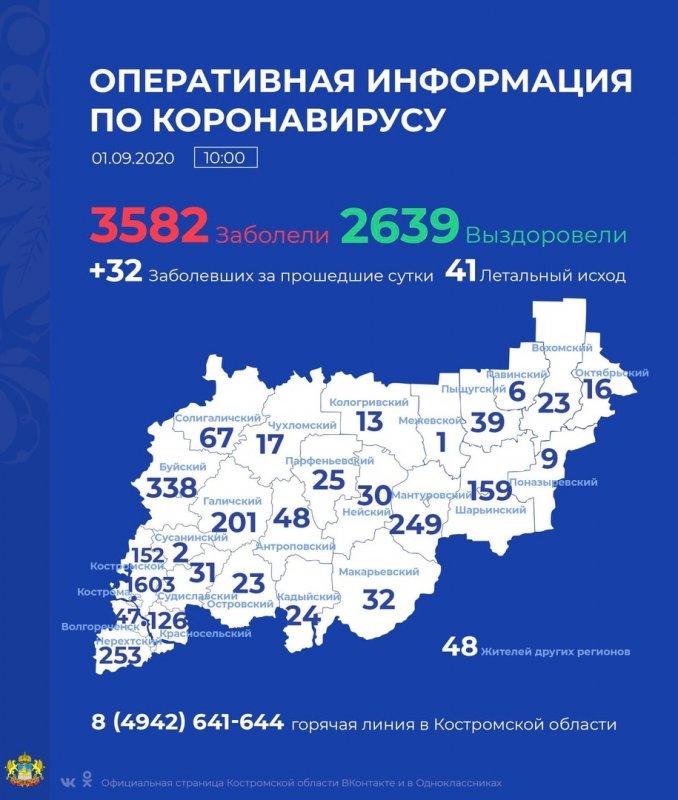Ещё 32 жителям региона поставлен диагноз COVID-19.