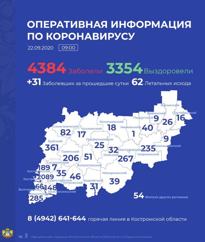 Коронавирус  выявлен  ещё у 31 человека