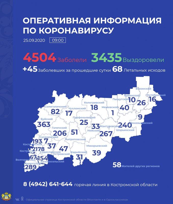 В Костромской области  умерли еще два пациента с диагнозом COVID-19