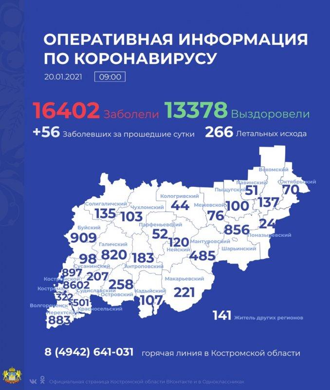 В Костромской области врачи вылечили ещё 139 человек