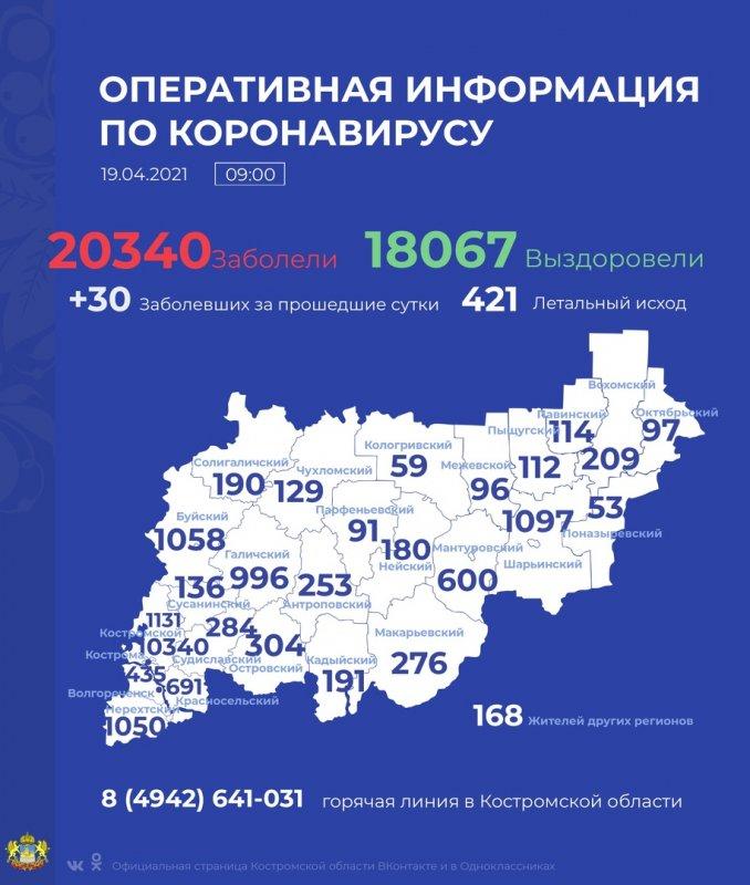 У 30 жителей Костромской области обнаружили COVID-19