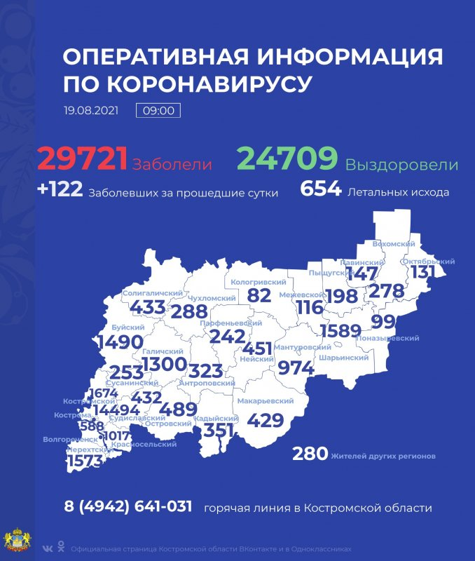 За сутки COVID-19 выявлен у 126 жителей Костромской области