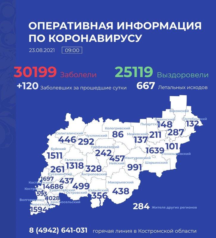 Еще 120 жителей Костромской области пополнили список заболевших covid-19