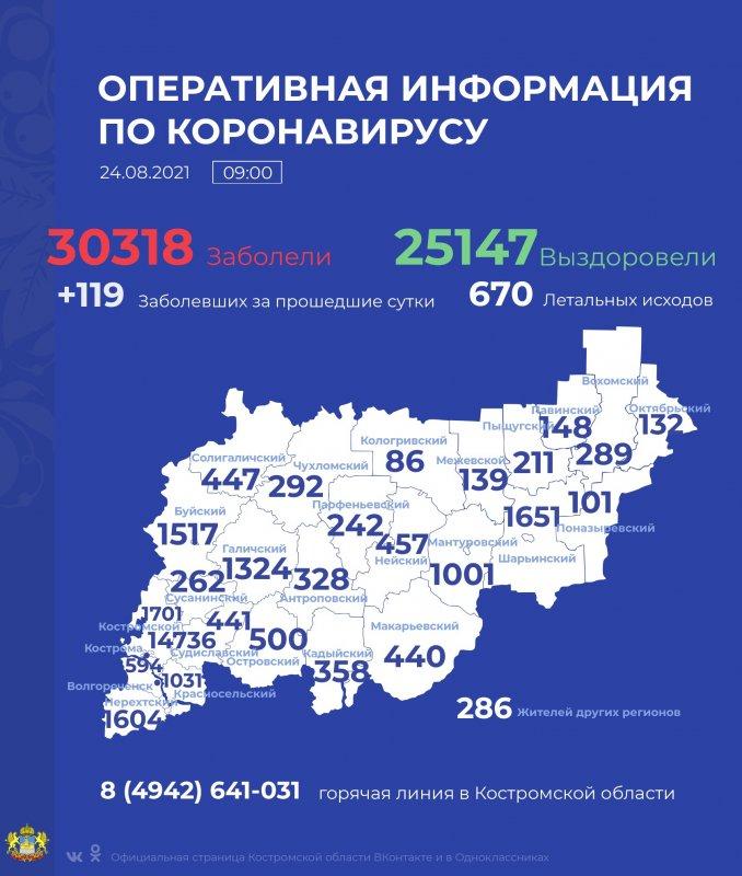 За сутки положительными тесты covid-19 оказались у 119 жителей Костромской области
