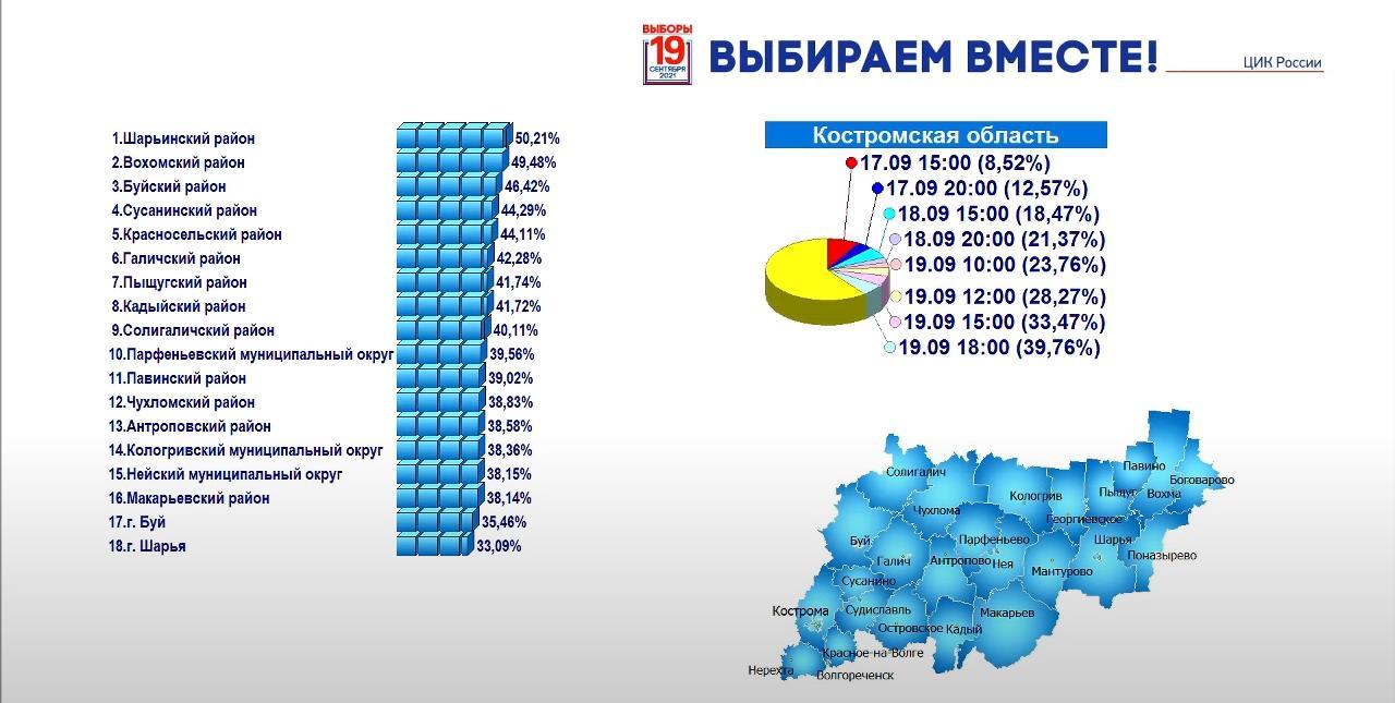 Явка на выборах в Костромской области превысила 39 процентов