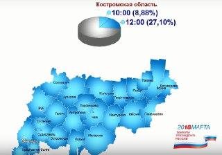 Явка избирателей в Костромской области продолжает расти